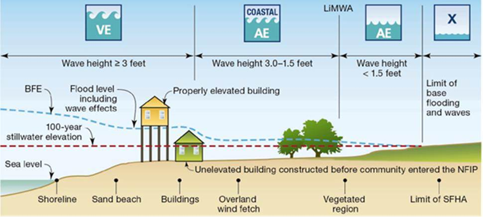 Lowest Floor Elevation Fema Form : The quot low down on flood zone designations for charleston